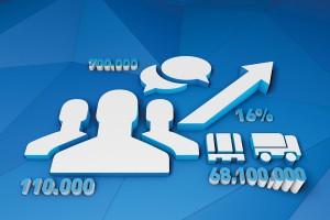 Значительное увеличение количества клиентов и предложений